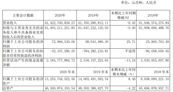 白银有色2020年净利7296.65万增长25.71% 董事长王普公薪酬45.32万