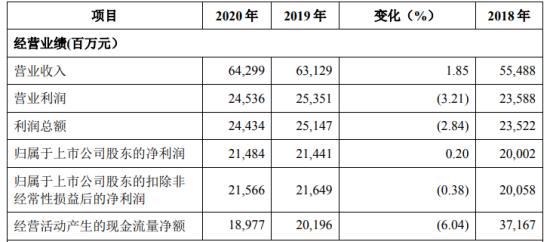北京银行2020年净利214.84亿增长0.2% 董事长张东宁薪酬62.5万