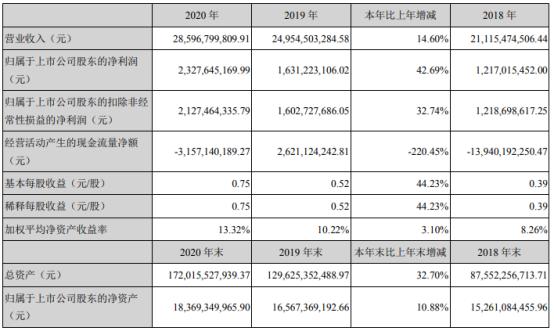 滨江集团2020年净利增长42.69% 董事长戚金兴薪酬120万