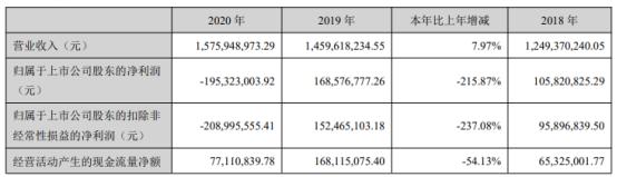 皖通科技2020年亏损1.95亿 董事长周发展薪酬94.24万