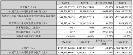 兴民智通2020年亏损3.55亿 董事长魏翔薪酬17.5万