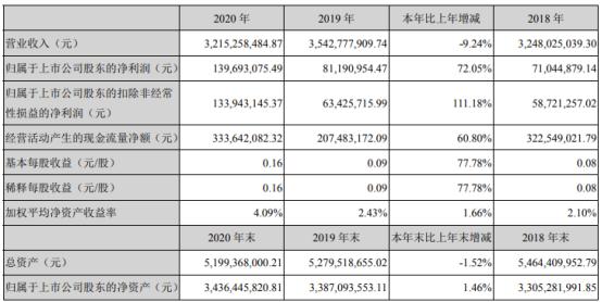 潮宏基2020年净利增长72.05% 董事长廖创宾薪酬89.25万