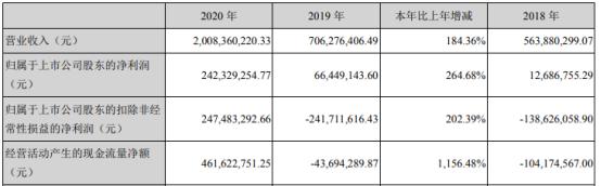 九安医疗2020年净利增长264.68%  董事长刘毅薪酬101.77万