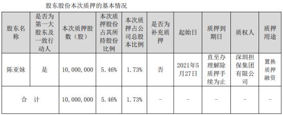 实益达实际控制人陈亚妹质押1000万股 用于置换质押融资