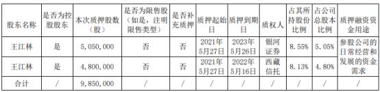 恒林股份控股股东王江林质押985万股 用于参股公司日常经营和发展的资金需求
