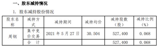 拉卡拉股东周钢减持52.74万股 套现1608.78万