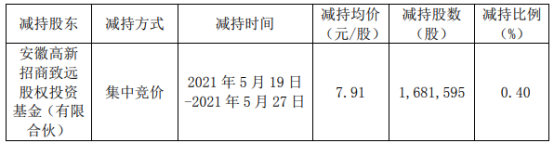 中环环保股东招商致远减持168.16万股 套现1330.14万