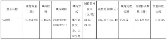 千禾味业股东伍建勇减持1634.4万股 套现5.87亿