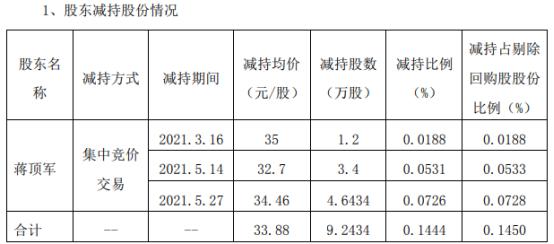 南京聚隆股东蒋顶军减持9.24万股 套现313.17万
