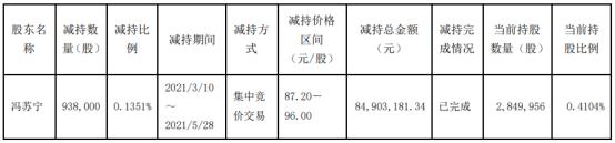 璞泰来股东冯苏宁减持93.8万股 套现8490.32万