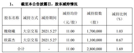 恒锋信息2名股东合计减持280万股 套现合计3080万