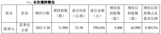 中顺洁柔监事会主席陈海元增持1.19万股 耗资39.87万