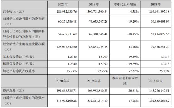 信测标准2020年净利下滑19% 董事长吕杰中薪酬35.51万