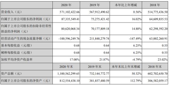 万胜智能2020年净利增长16.02% 董事长邬永强薪酬94.48万