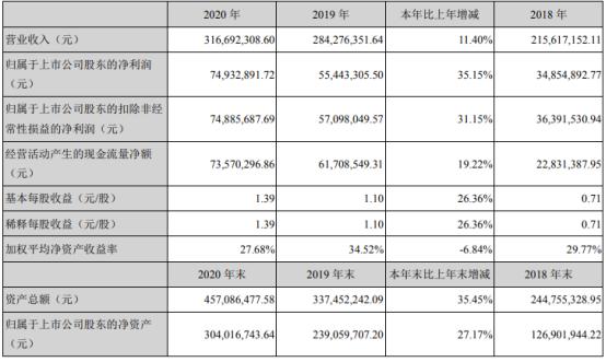 祥源新材2020年净利增长35.15% 董事长魏志祥薪酬53.3万
