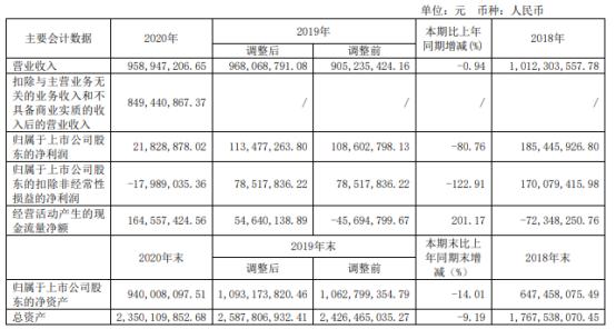 南纺股份2020年净利下滑80.76% 零售业务下降