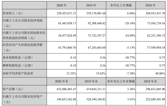 易瑞生物2020年净利下滑29.1% 董事长朱海薪酬32.2万
