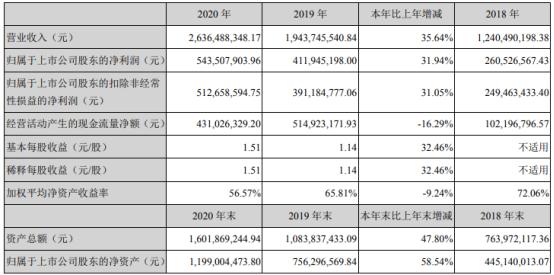 贝泰妮2020年净利增长31.94% 董事长郭振宇薪酬300万