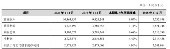 苏州银行2020年净利27.25亿增长4.4% 董事长王兰凤薪酬72.8万
