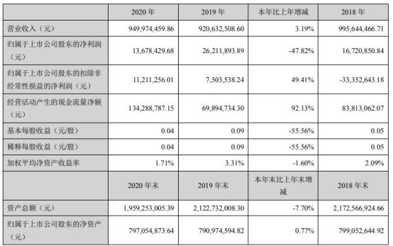 中能电气2020年净利1367.84万下滑47.82% 董事长陈添旭薪酬48.73万