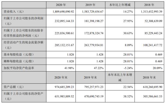 立高食品2020年净利增长27.95% 董事长彭裕辉薪酬232.52万