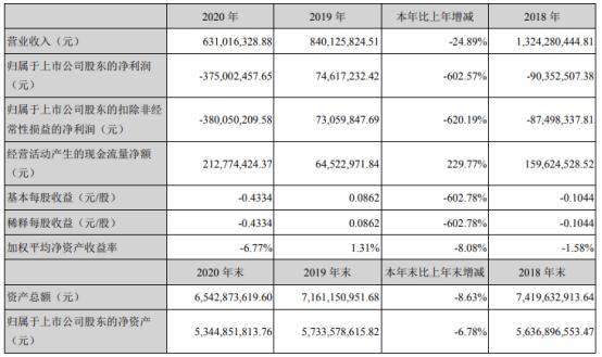 万邦达2020年亏损3.75亿 董事长王长荣薪酬61.16万