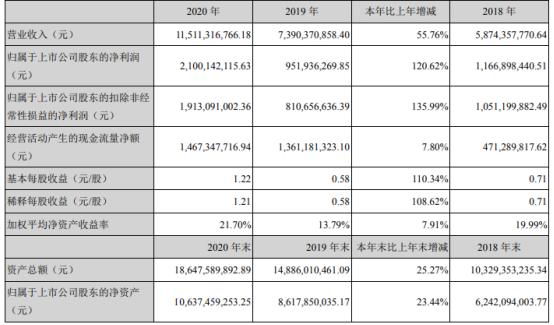 汇川技术2020年净利21亿增长120.62% 董事长朱兴明薪酬359.75万
