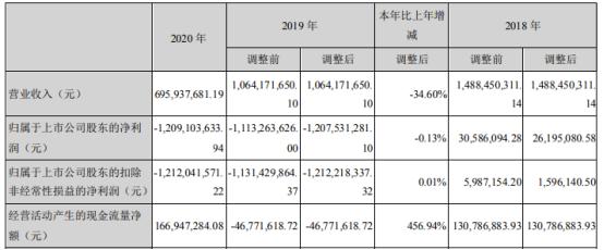 恒泰艾普2020年亏损12.09亿亏损增加 董事长包笠薪酬100.77万