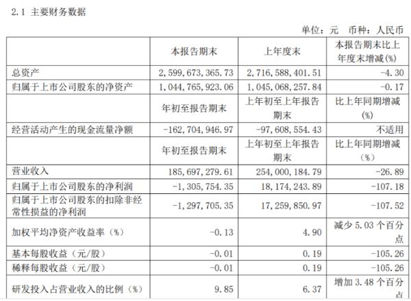 豪森股份2021年第一季度亏损130.58万由盈转亏 政府补助减少