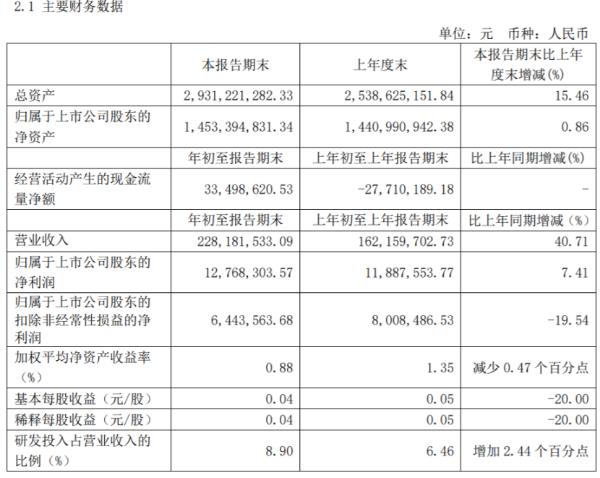 联赢激光2021年第一季度净利增长7.41% 政府补助增加