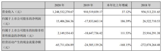 美芝股份2020年净利1540.63万 董事长李苏华薪酬50万