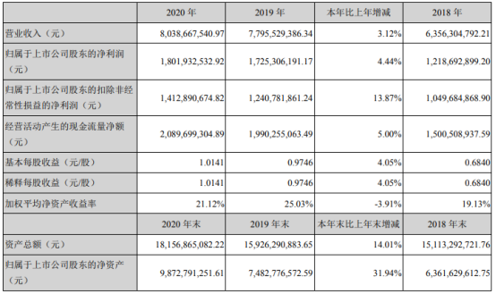 乐普医疗2020年净利18.02亿增长4.44% 财务总监王泳薪酬180万