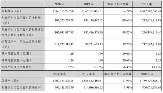 中农联合2020年净利1.04亿下滑29.64% 总经理许辉薪酬75.52万