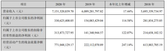 三和管桩2020年净利3.31亿增长115% 董事长韦泽林薪酬342.46万