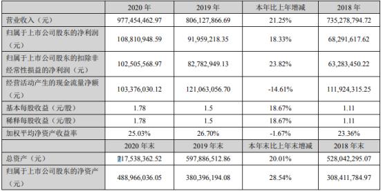 征和工业2020年净利1.09亿增长18.33% 董事长金玉谟薪酬171.3万