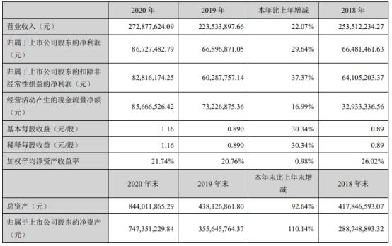 中晶科技2020年净利8672.75万增长29.64% 董事长徐一俊薪酬77.04万