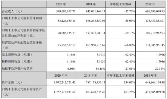 浩洋股份2020年净利下滑55% 董事长蒋伟楷薪酬40.48万
