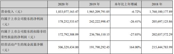 欣贺股份2020年净利下滑26.41% 董事长孙瑞鸿薪酬86万