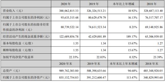 思进智能2020年净利增长16.13% 董事长李忠明薪酬48.51万