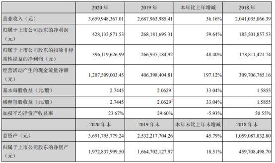 小熊电器2020年净利增长59.64%  董事长李一峰薪酬141.08万