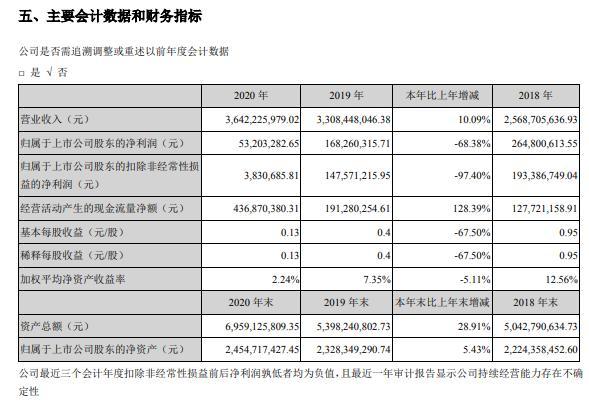 鹏辉能源2020年净利减少68.38% 董事长夏信德薪酬52.59万