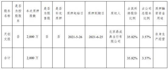 大晟文化股东天创文投质押2000万股 用于自身生产经营