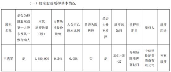 华谊兄弟控股股东王忠军质押138万股 用于补充质押