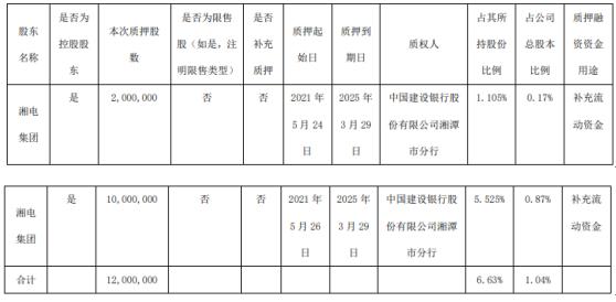 湘电股份控股股东湘电集团质押1200万股 用于补充流动资金