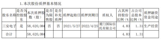 三安光电控股股东三安电子质押5862.01万股 用于生产经营