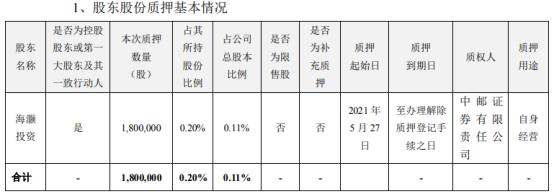 海大集团控股股东海灏投资质押180万股 用于自身经营
