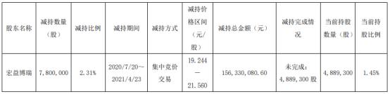 华荣股份股东宏益博瑞减持780万股 套现1.56亿