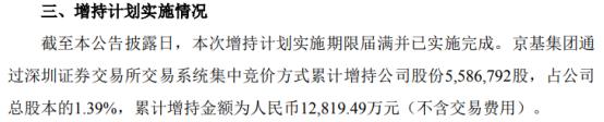 京基智农股东京基集团增持558.68万股 耗资1.28亿