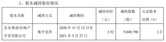 阳光股份股东北京燕赵减持904.98万股 套现3185.53万