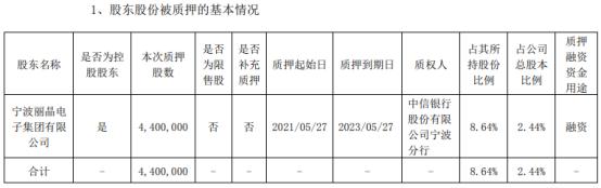 乐歌股份控股股东丽晶电子集团质押440万股 用于融资
